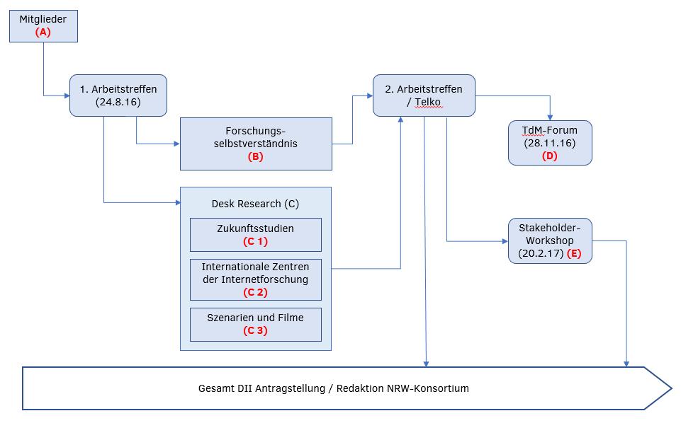 Diagramm Arbeitsdokumentation